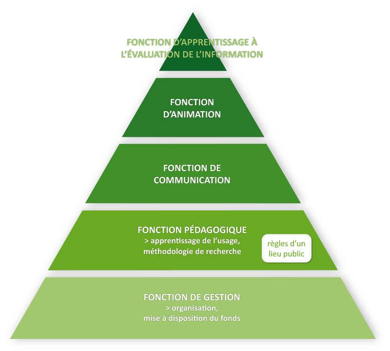 Pyramide des besoins de Maslow par Guillaume-Nicolas Meyer