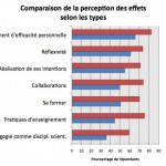 dispositif hybride, sentiment d'efficacité personnelle