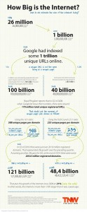 Surcharge informationnelle : How Big is the Internet