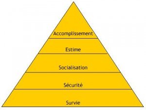 Echelle d'intentionnalité : pyramide de Maslow