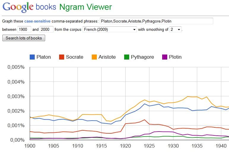 Google Ngram Pythagore et ses potes