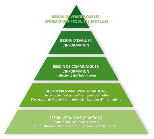 Echelle d'intentionnalité : la pyramide de ses besoinsinformationnels