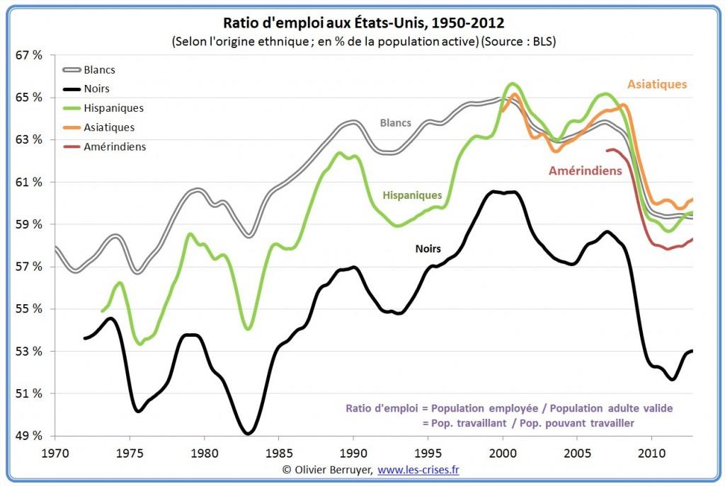 ratio emploi ethnie