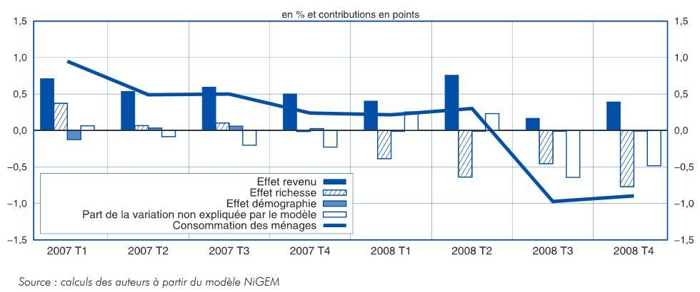 consommation_des_menages_americains_2008