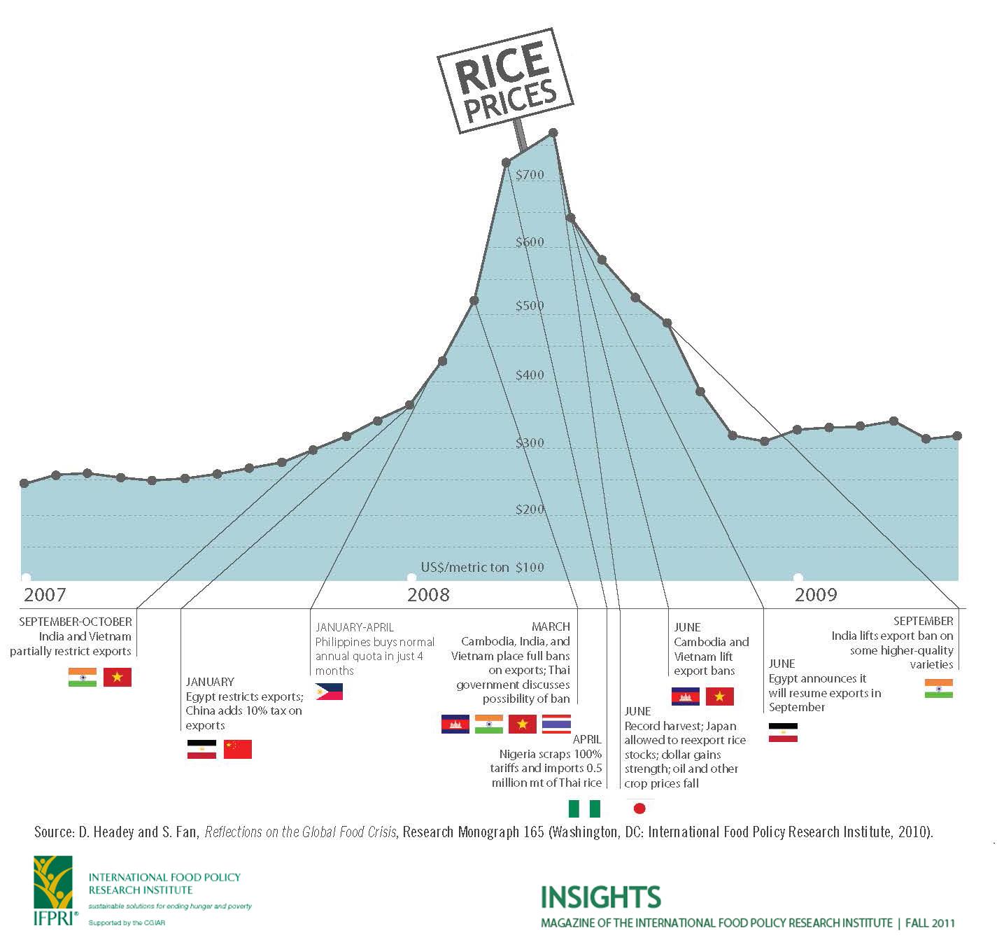 Prix du riz